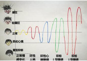 上海看双向性情感障碍疗效比较好的医院推荐
